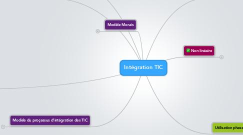 Mind Map: Intégration TIC