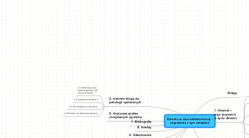 Mind Map: Dziecko w sieci elektronicznej - zagrożenia z tym związane