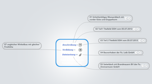 Mind Map: Kurs 8 interessante Kundenprojekte