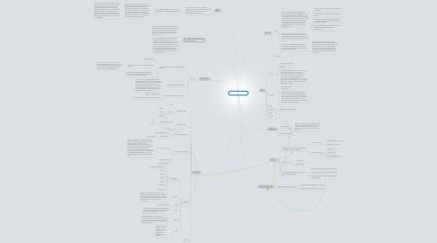 Mind Map: Copy of The World