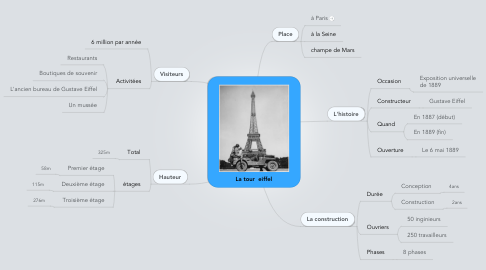 Mind Map: La tour  eiffel