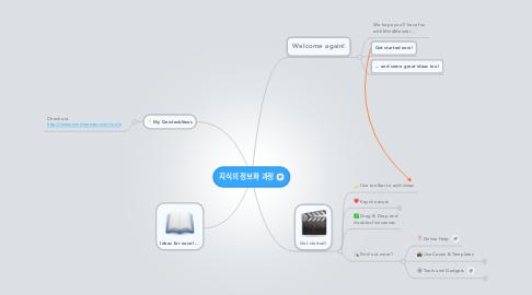 Mind Map: 지식의 정보화 과정