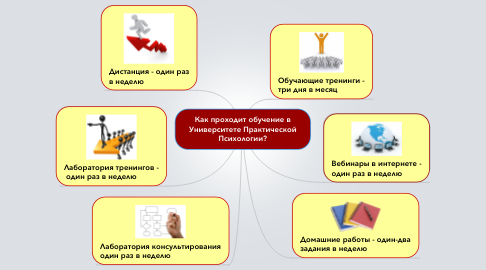 Mind Map: Как проходит обучение в Университете Практической Психологии?