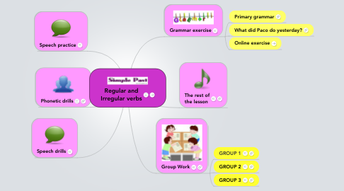 Mind Map: Regular and