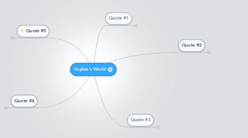 Mind Map: Sophie's World