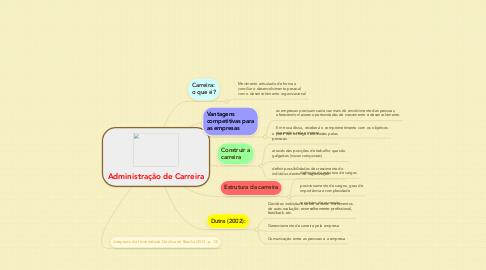 Mind Map: Administração de Carreira