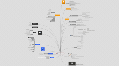 Mind Map: Administration freelance