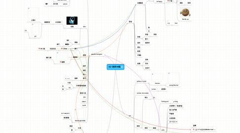 Mind Map: CO1設計09展