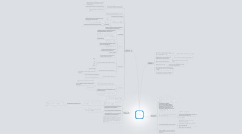 Mind Map: SW notes of chapters 1-4