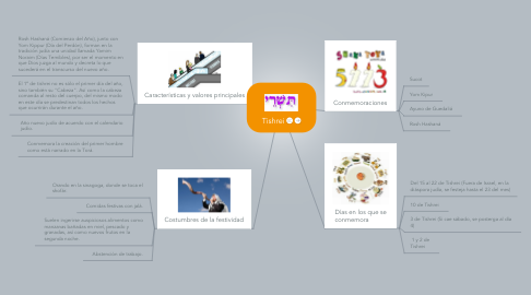 Mind Map: Tishrei