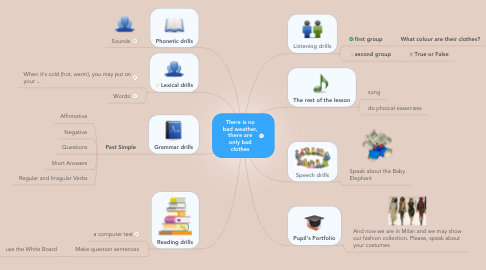 Mind Map: There is nobad weather,there areonly badclothes