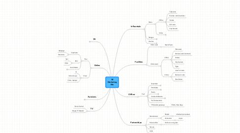 Mind Map: TR Marketing Mix