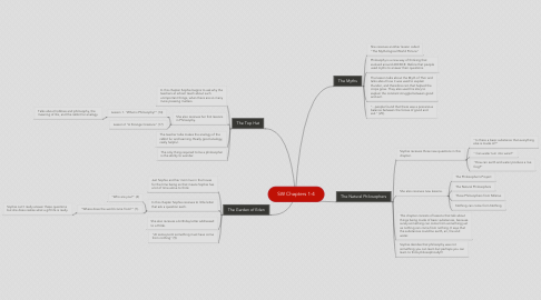 Mind Map: SW Chapters 1-4