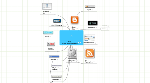 Mind Map: Susie Web 2.0 Research