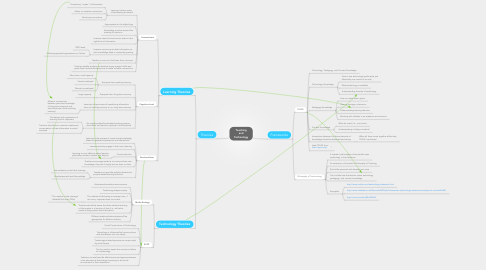 Mind Map: Teaching and Technology