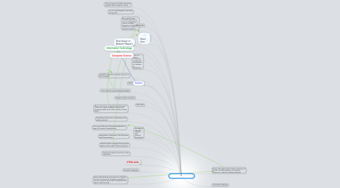 Mind Map: Computing Curriculum