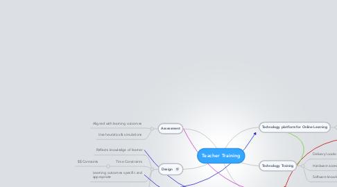 Mind Map: Teacher Training