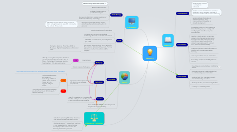 Mind Map: Theories!