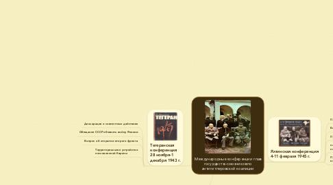 Mind Map: Международные конференции глав государств -союзников по антигитлеровской коалиции