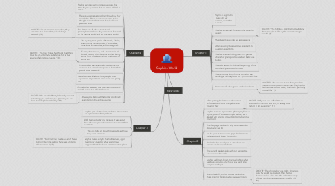 Mind Map: Sophies World