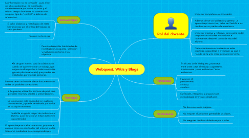 Mind Map: Webquest, Wikis y Blogs