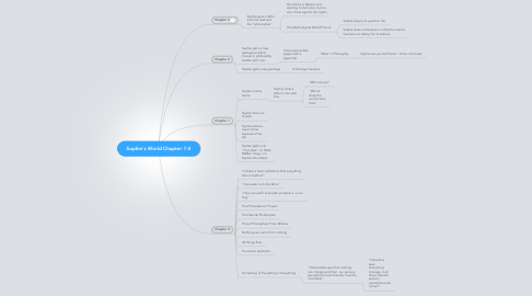 Mind Map: Sophie's World Chapter 1-4