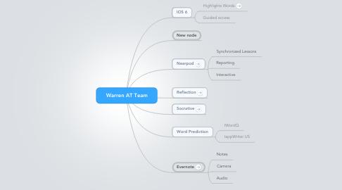 Mind Map: Warren AT Team