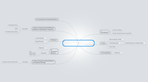 Mind Map: The Rhetoric of Video Games by Ian Bogost