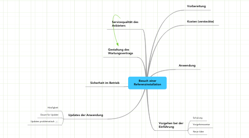 Mind Map: Besuch einer Referenzinstallation