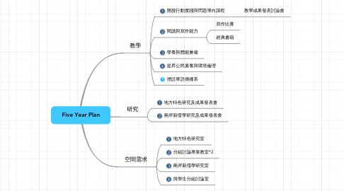 Mind Map: Five Year Plan