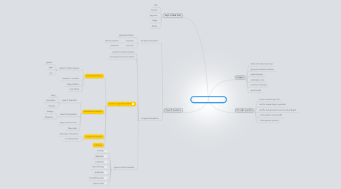 Mind Map: asking the right question