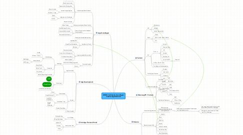 Mind Map: DHBW: Technische Grundlagen mobiler Applikationen