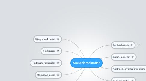 Mind Map: Socialdemokratiet