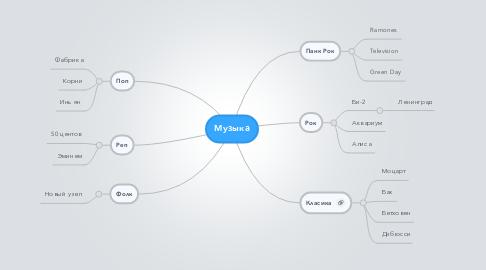 Mind Map: Музыка