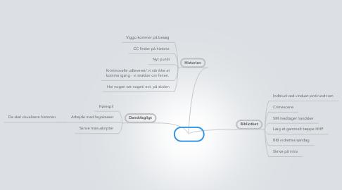 Mind Map: Krimi