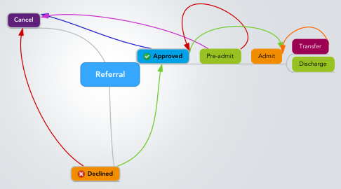 Mind Map: Referral