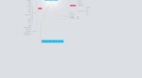 Mind Map: Teatro Valle Occupato costruzione di un corpo utopico
