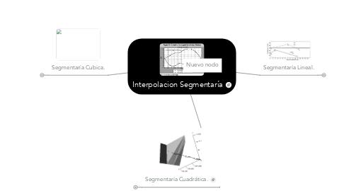 Mind Map: Interpolacion Segmentaría