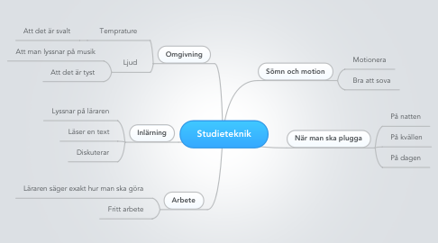 Mind Map: Studieteknik