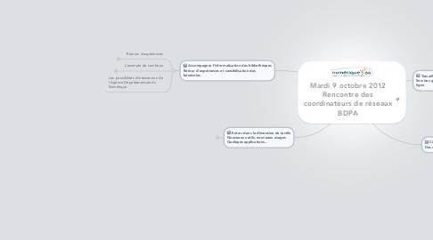 Mind Map: Mardi 9 octobre 2012 Rencontre des coordinateurs de réseaux BDPA