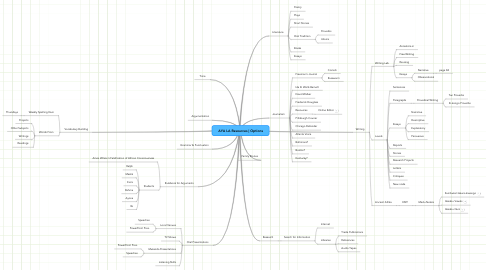 Mind Map: AYA LA Resources | Options