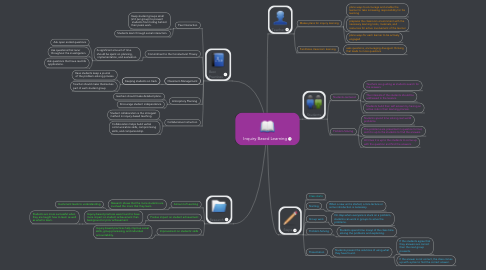 Mind Map: Inquiry Based Learning