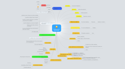 Mind Map: El poblema del conocimiento