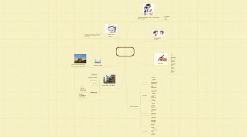 Mind Map: Prominent Russians