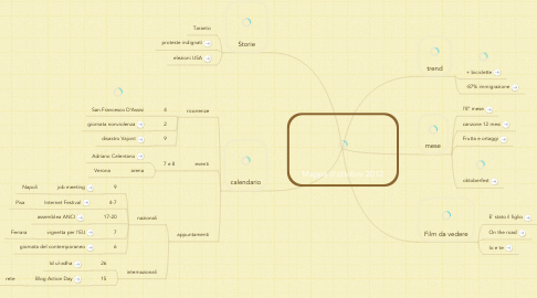 Mind Map: Mappa d