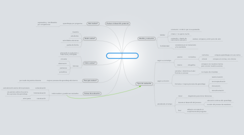 Mind Map: Evaluación de aprendizajes