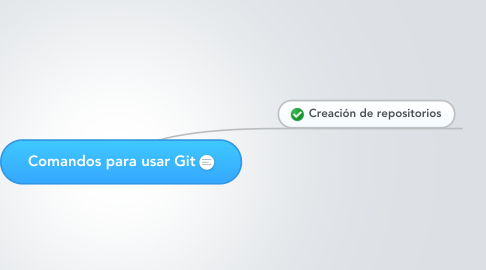 Mind Map: Comandos para usar Git