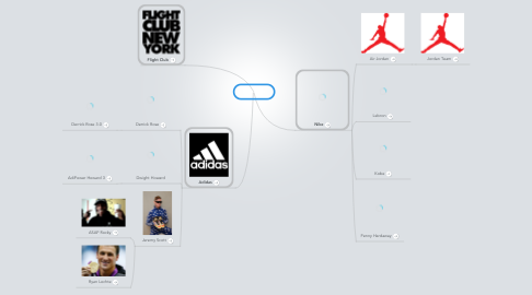 Mind Map: Sneakers
