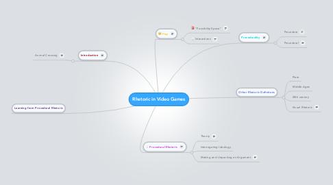 Mind Map: Rhetoric in Video Games