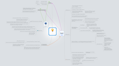 Mind Map: TEACHING THEORIES & FRAMEWORKS
